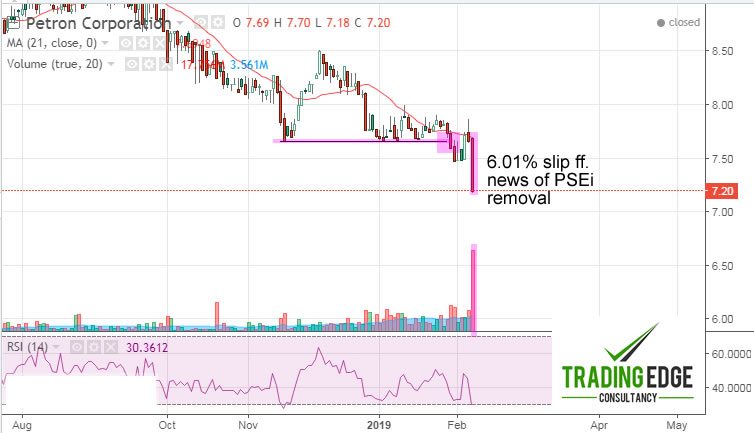 Petron's (#PCOR) Price Action Foretold Its Removal From The